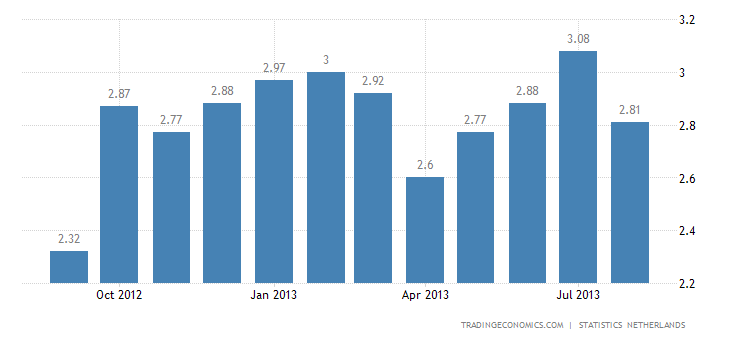 Dutch Inflation Rate Down to 2.8% in August