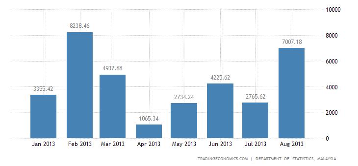 Malaysian Trade Surplus Narrows in July