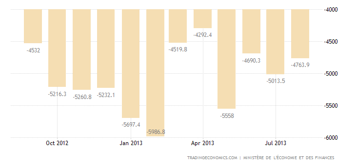 French Trade Deficit Widens in July