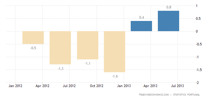 Portuguese GDP Growth Confirmed at 1.1% in Q2