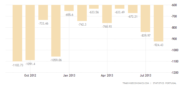 Portuguese Trade Deficit Widens in July