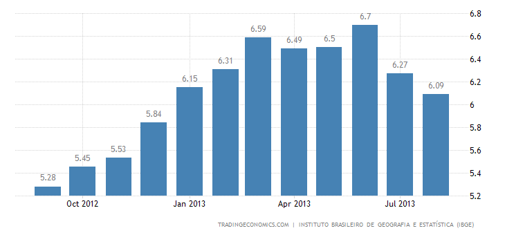Brazilian Inflation Rate Slows to 6.09% in August