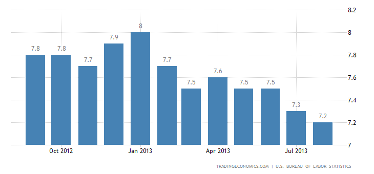 U.S. Unemployment Rate Down to 7.3% in August