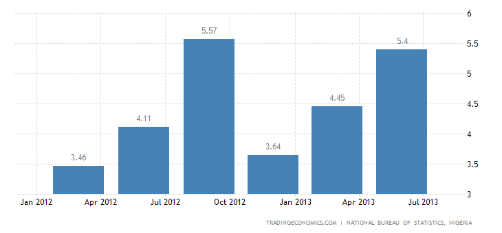 Nigeria GDP Growth Slows to 6.18% YoY in Q2