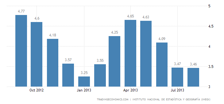 Mexican Inflation Rate At 3.46% in August