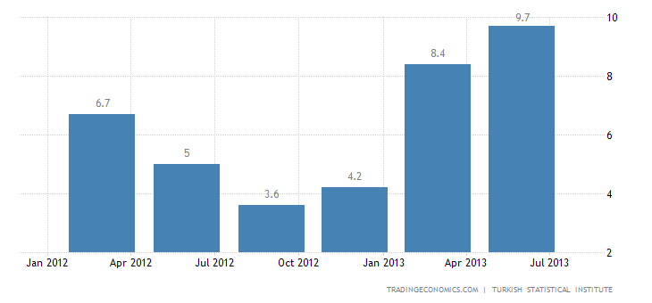 Turkish Economy Expands 4.4% YoY in Q2