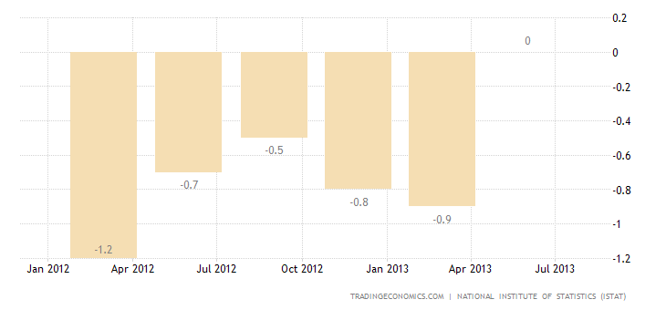 Italian GDP Growth Revised Down to -0.3% in Q2