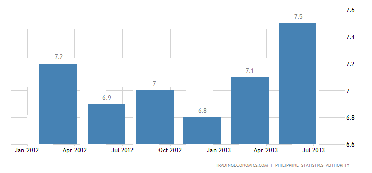 Philippines Unemployment Rate At 7.3% in July