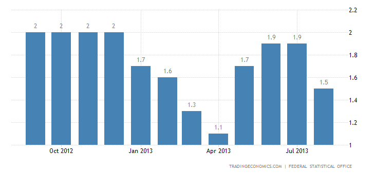 German Inflation Rate Confirmed at 1.5% in August