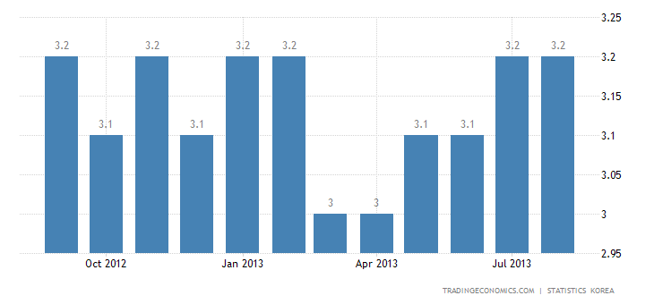 South Korea Unemployment Rate Down to 3.1% in August