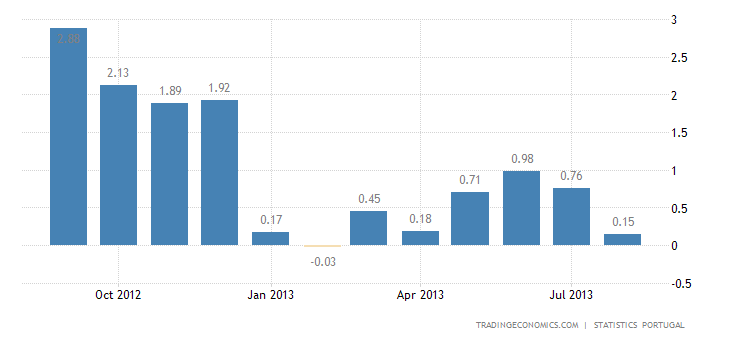 Portuguese Inflation Rate Down to 0.2% in August