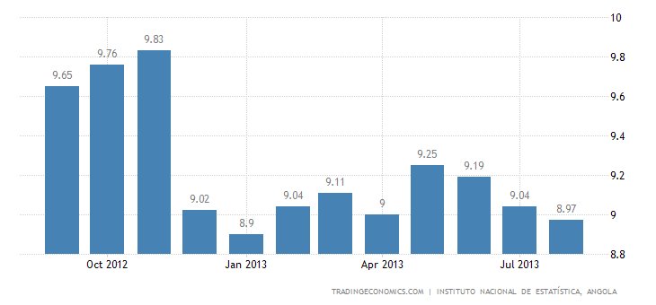 Angola Inflation Rate Decelerates in August to All-Time Low