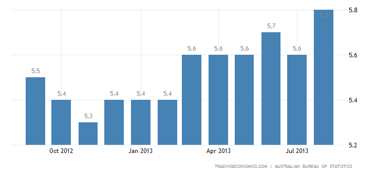 Australian Unemployment Slightly Up to 5.8% in August