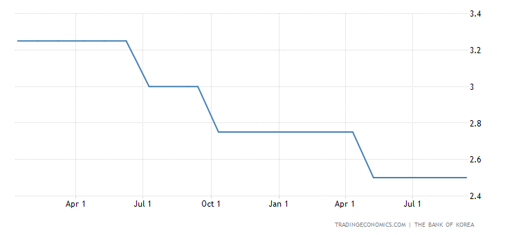 Bank of Korea Holds the Base Rate at 2.5%