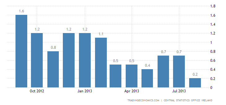 Irish Inflation Rate Falls to 0.2% in August
