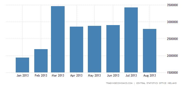 Irish Trade Surplus Edges up in July