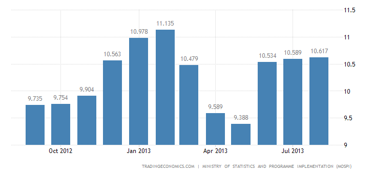 Indian Inflation Rate Rises to 6.1% in August