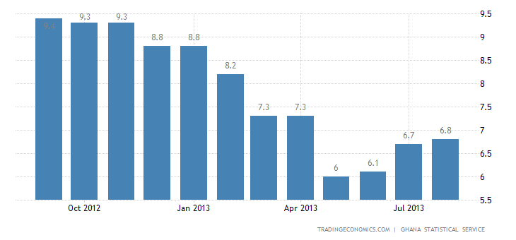 Ghana Inflation Rate Slows to 11.5% in August