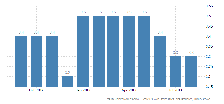 Hong Kong's Unemployment Rate Unchanged at 3.3% in August