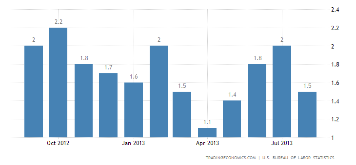 US Annual Inflation Rate Slows to 1.5% in August