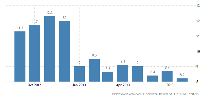 Nigeria Inflation Rate Slows to 5-Year Low in August