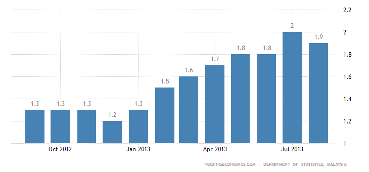 Malaysia Inflation Rate Slightly Down to 1.9% in August