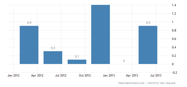 New Zealand GDP Expands 0.2% QoQ in Q2