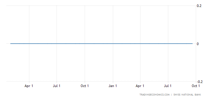 Swiss Central Bank KeepS Policy Unchanged in September
