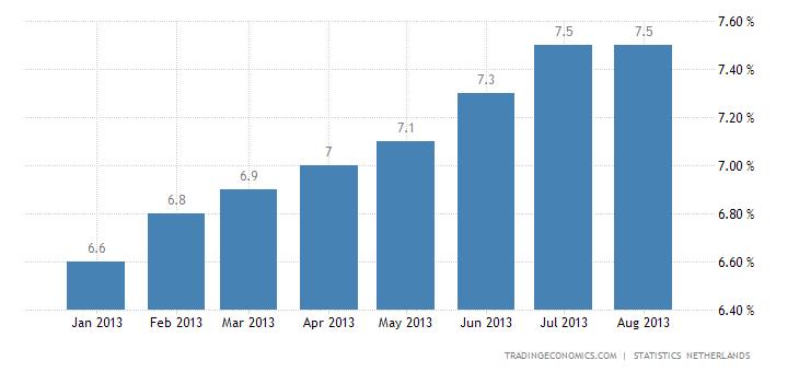 Dutch Unemployment Slightly Down in August