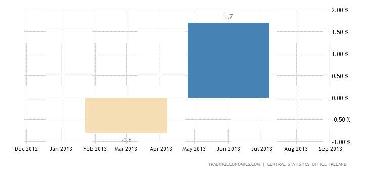 Ireland Exits Recession As Economy Expands 0.4%
