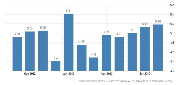 Mexican Unemployment Rate at 5.17% in August