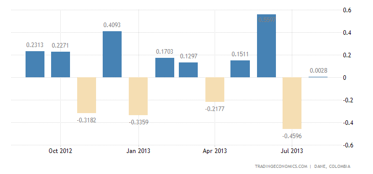 Colombian Trade Deficit Widens in July on Lower Gold Sales
