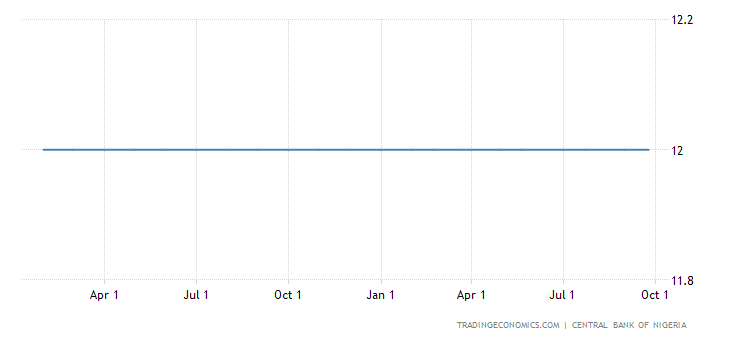 Nigeria Monetary Policy Unchanged in September