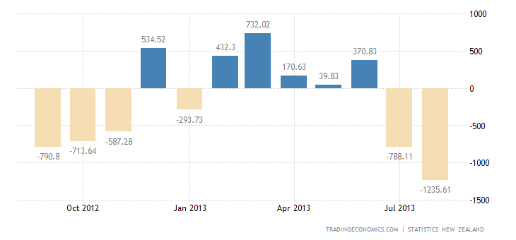 New Zealand August Trade Deficit Hits New High