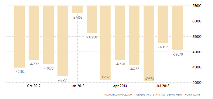Hong Kong Trade Deficit Widens in August