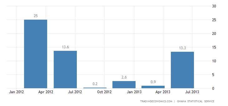 Ghana GDP Expands 6.1% YoY in Q2