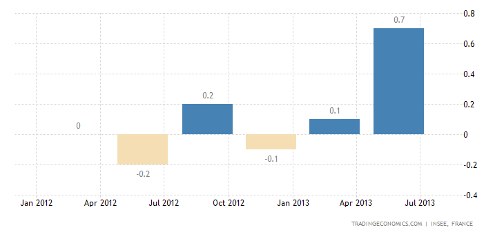 French GDP Growth Rate Confirmed at 0.5% in Q2