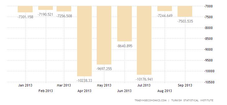Turkey's Trade Deficit Widens 17% YoY In August