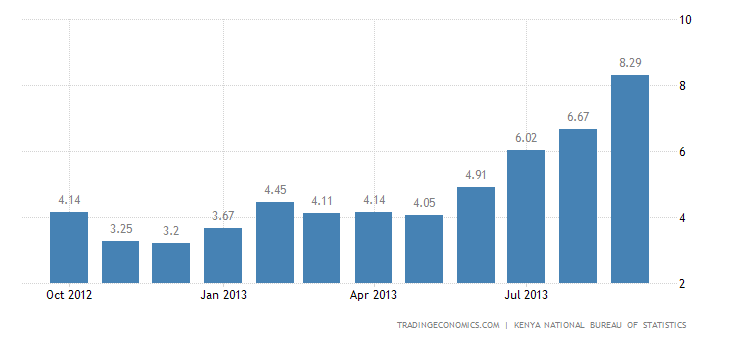 Kenya Inflation Rate Climbs to 8.29% in September