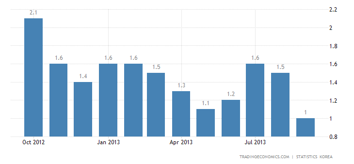 South Korea Inflation Rate Slows to 14-Year Low