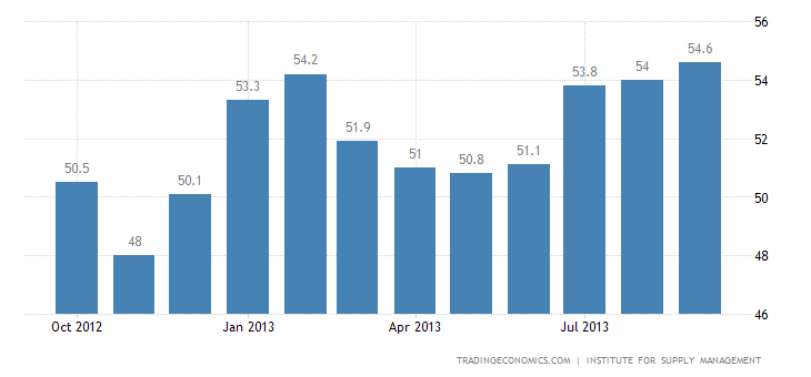 US ISM Manufacturing Index Rises to 30-Month High In September