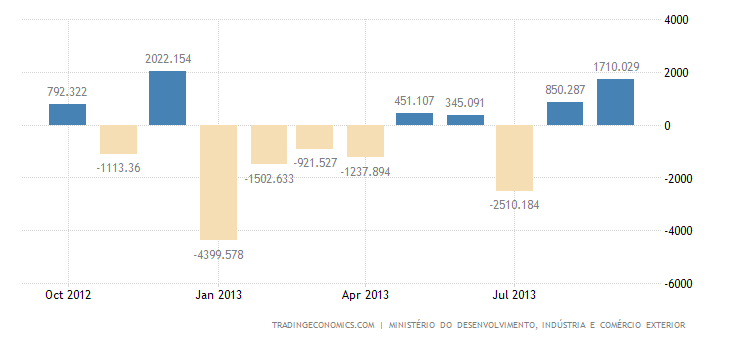 Brazilian Trade Surplus Widens in September Over August