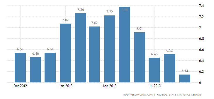 Russia Inflation Decelerates to 6.1% in September