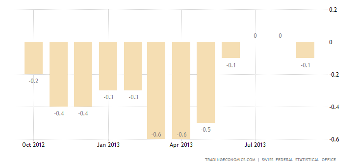 Swiss Consumer Prices Fall 0.1% YoY in September