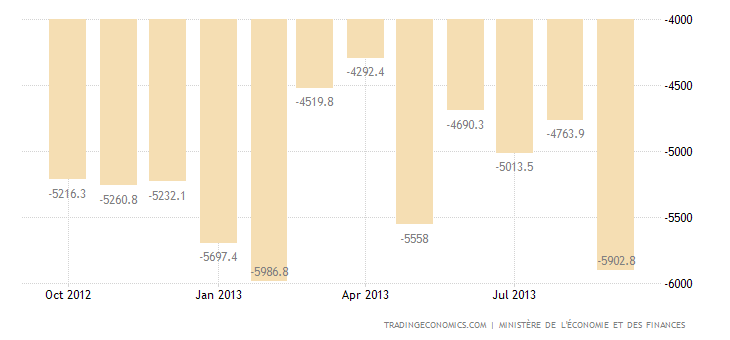 French Trade Deficit Narrows in August