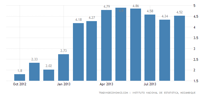 Mozambique Inflation Rate Up to 4.52% In September