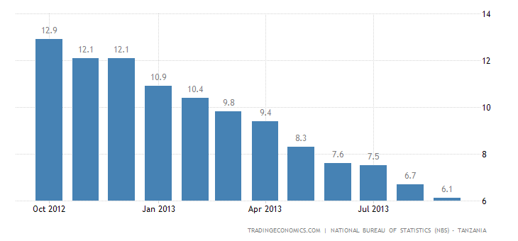 Tanzania Inflation Rate Decreases to 6.1% In September