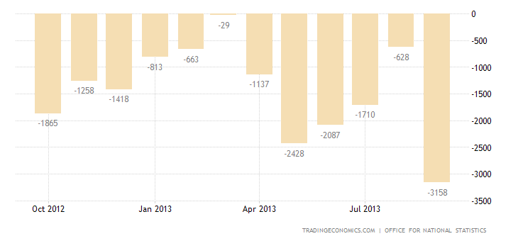 United Kingdom Trade Deficit Narrows Slightly in August