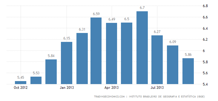 Brazilian Inflation Rate Down to 9-Month Low in September