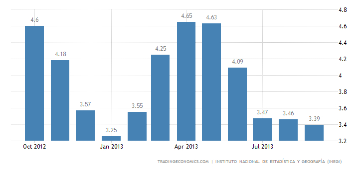 Mexico Inflation Rate Down to 3.39% In September